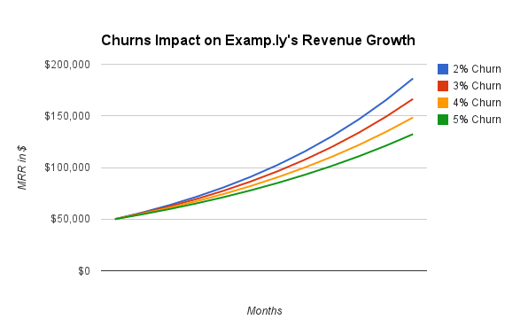 Churns_impact_on_revenue_growth