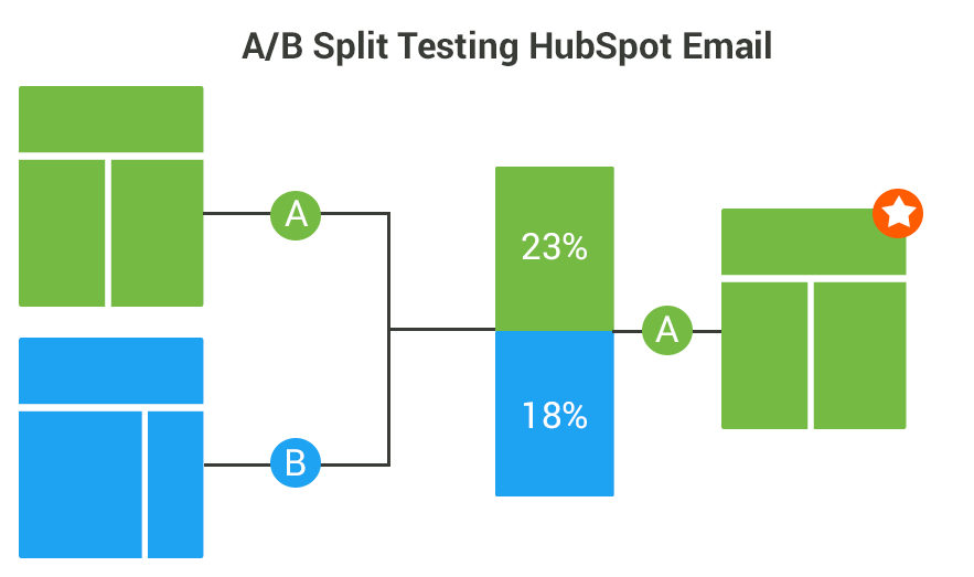 How to Use Random Samples in Excel for A/B Testing HubSpot Emails