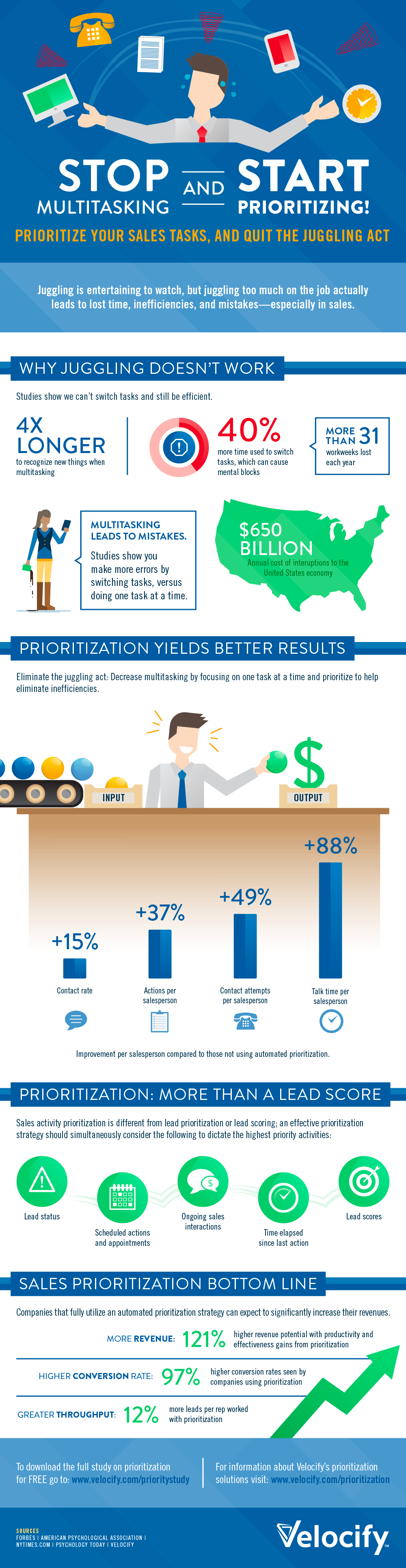[Infographic] Increase Sales Performance by Eliminating Multitasking