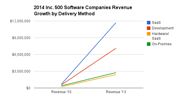 2014_Inc._500_Software_Companies_Revenue_Growth_by_Delivery_Method