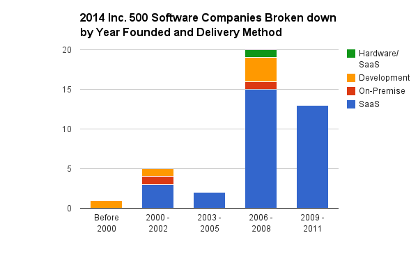 2014_Inc._500_Software_Companies_Broken_down_by_Year_Founded_and_Delivery_Method