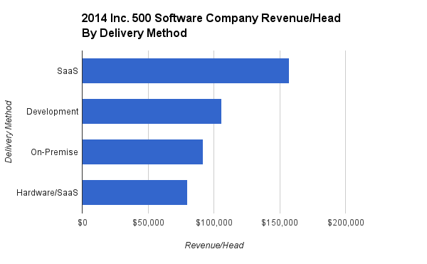 2014_Inc._500_Software_Company_Revenue_Head_By_Delivery_Method