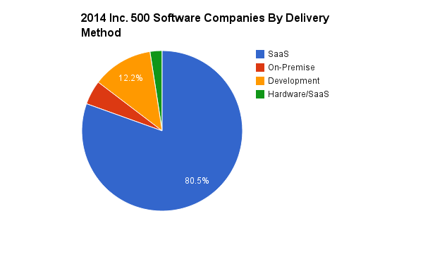 2014_Inc._500_Software_Companies_By_Delivery_Method