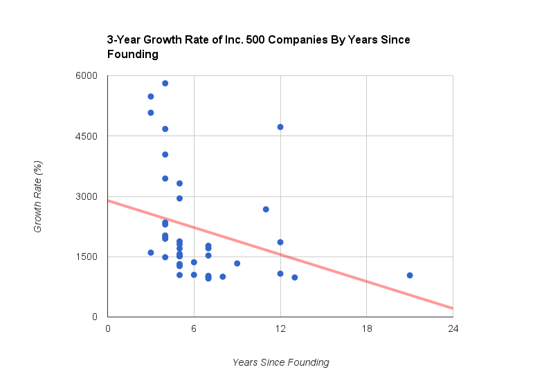 3-Year_Growth_Rate_of_Inc._500_Companies__By_Years_Since_Founding