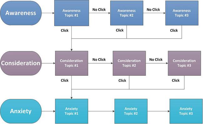 behavior-based-email-chart1