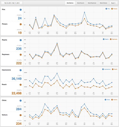 New-Pinterest-Analytics-Tool-from-New-Breed