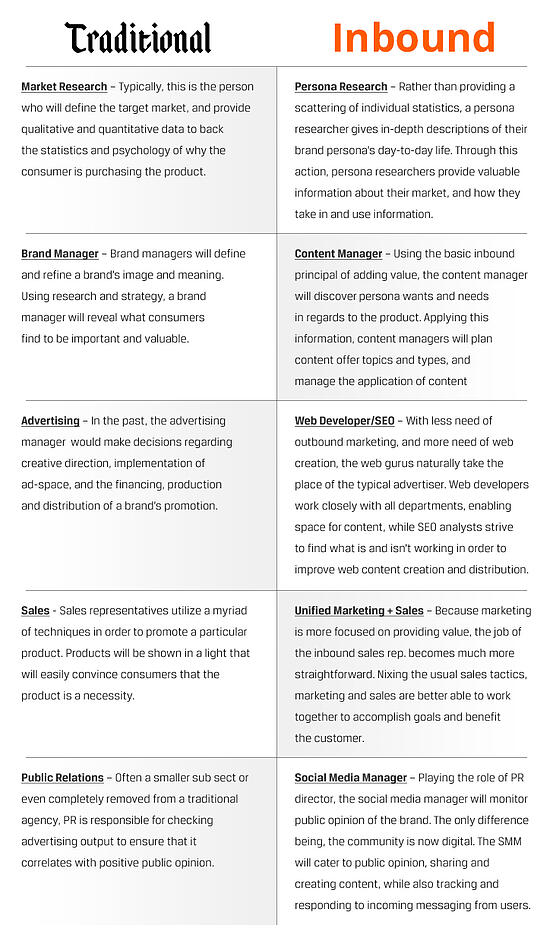 Inbound-Marketing-Agency-Transition