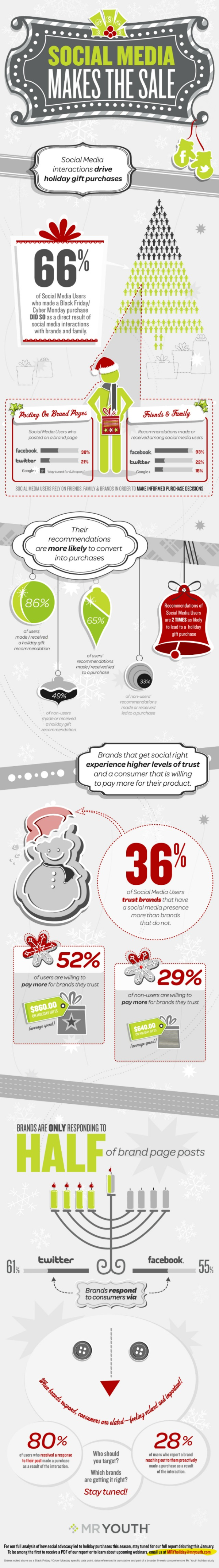 Holiday-Infographic-Social-Media