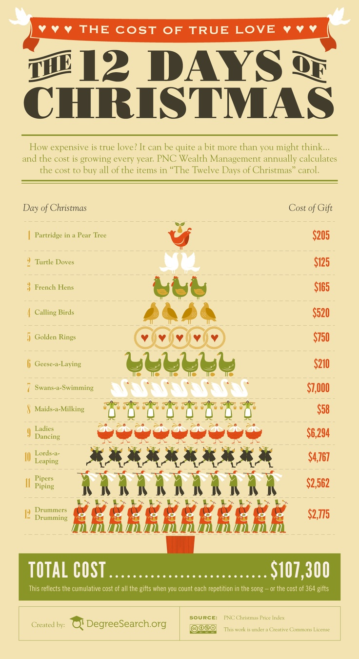 Holiday-Infographic-12-Days-of-Christmas