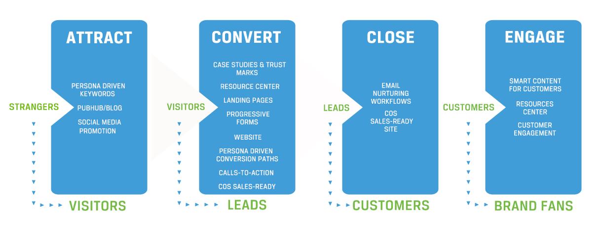Inbound_Sales_Process