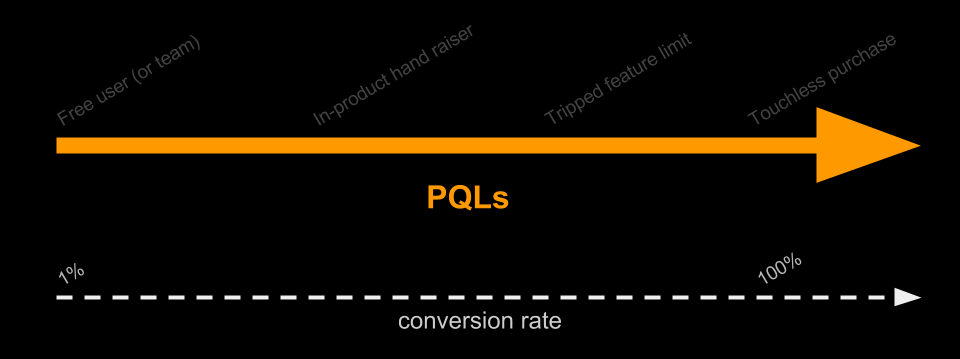 4 types of pql-284813-edited