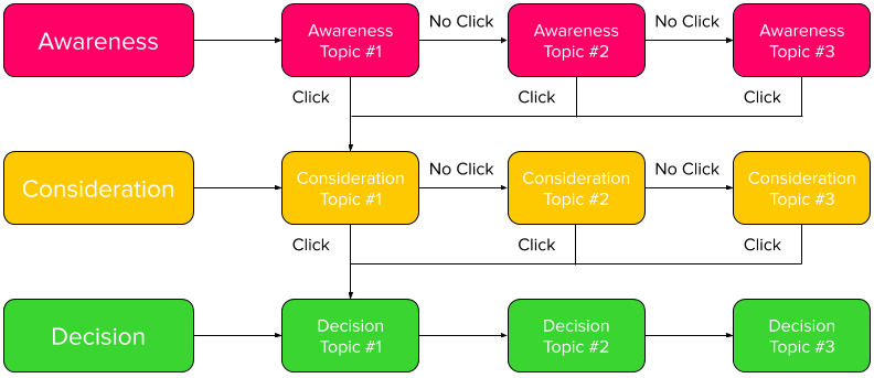 awareness_consideration_and_decision_stages