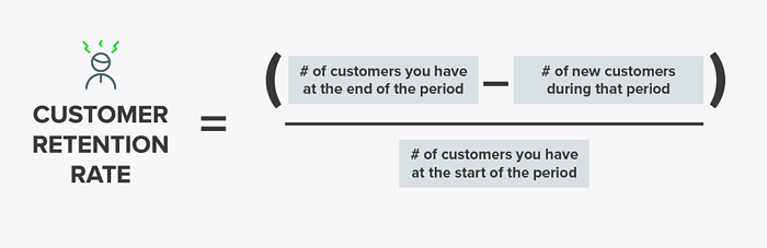 Customer retention rate equals number of customers at the end of period minus new customers signed, all divided by customers signed at the start of the period.