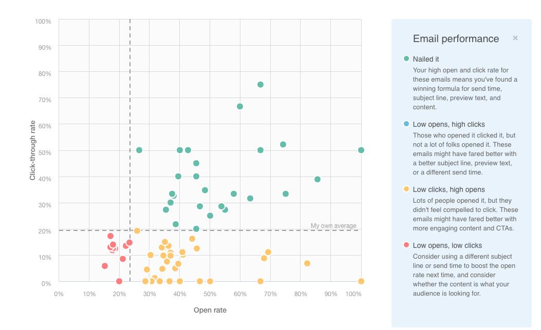 hubspot-email-analytics