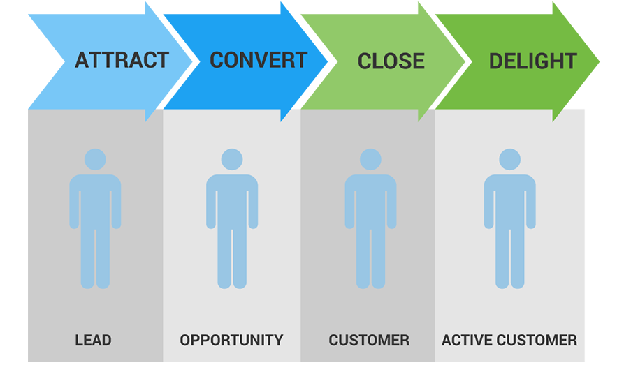 lifecycle-marketing
