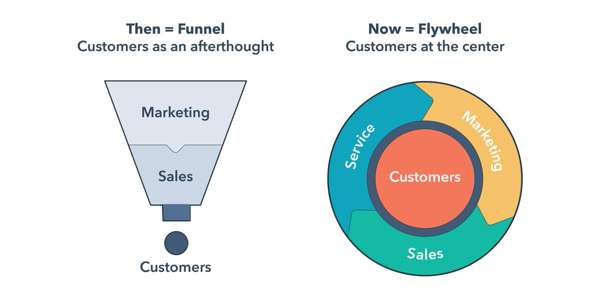 marketing funnel is dead the flywheel is here
