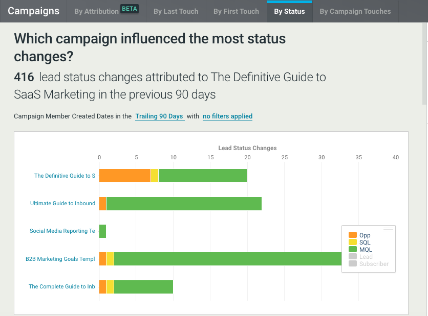 Campaign Influence Report