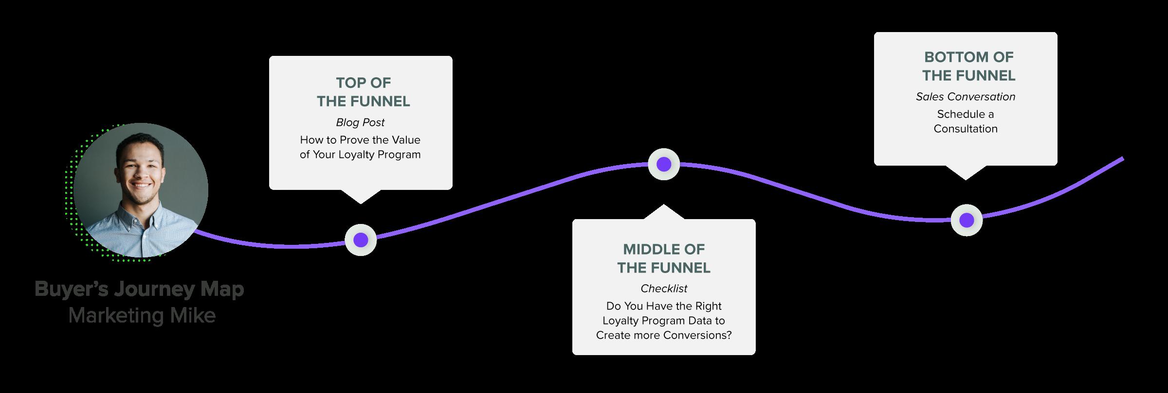 Case Study-Kyros-Conversion Map