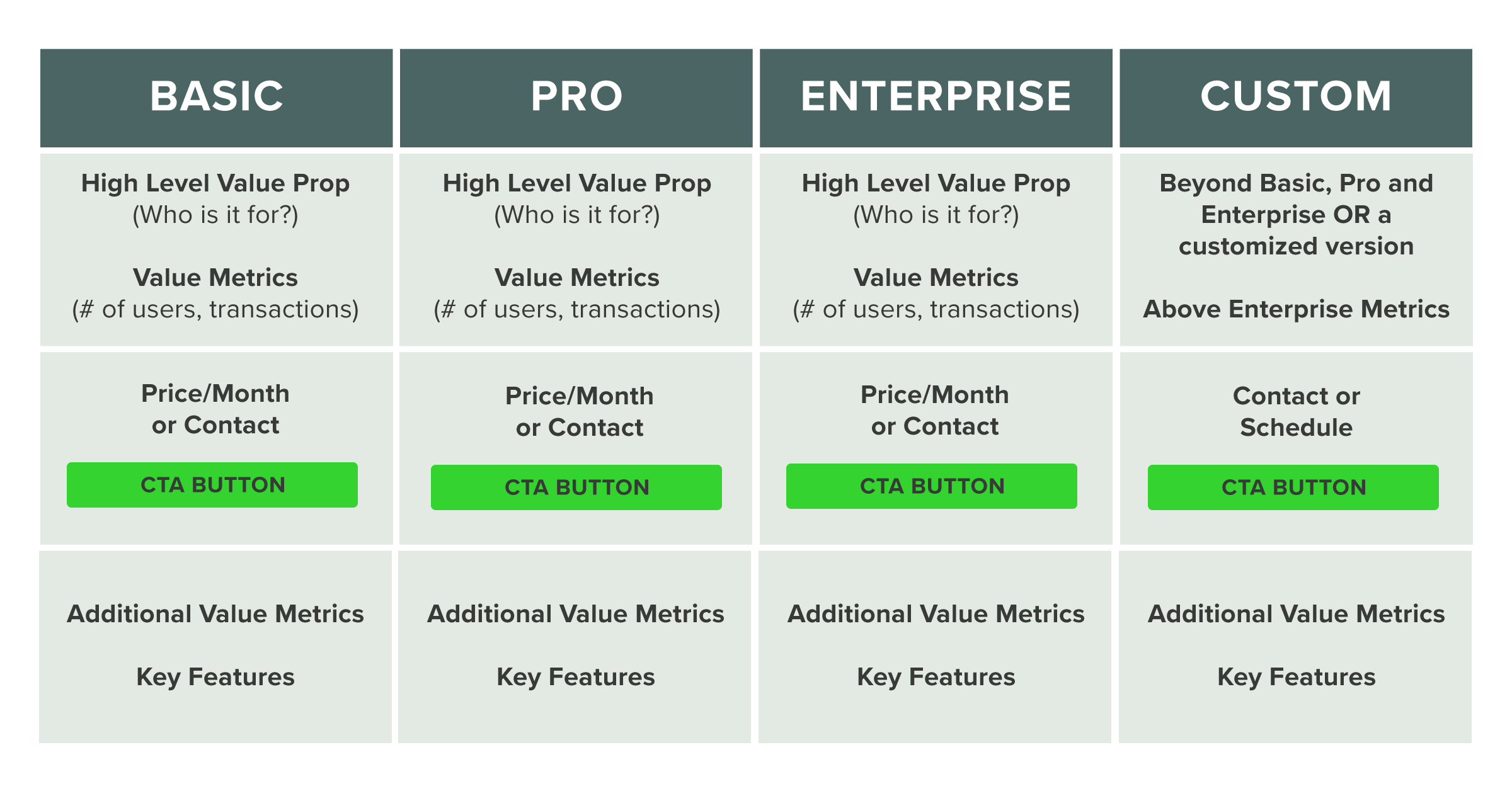 Featured-Pricing Page Best Practices Chart