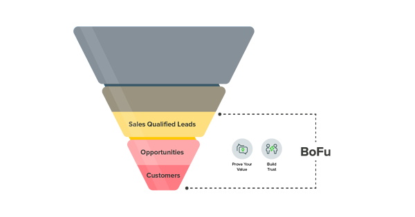 Marketing Funnel-BOFU