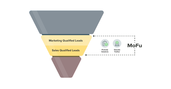 Marketing Funnel-MOFU