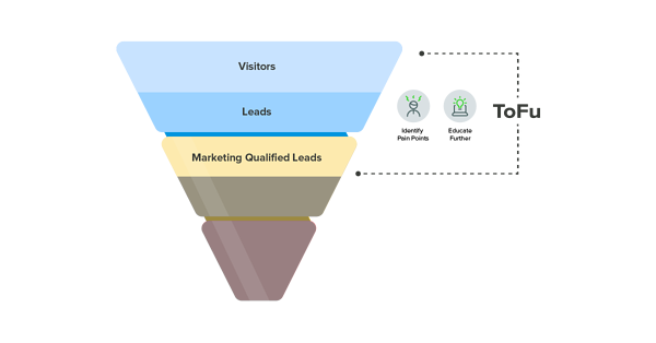 Marketing Funnel-TOFU