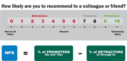 NPS Score to measure customer loyalty