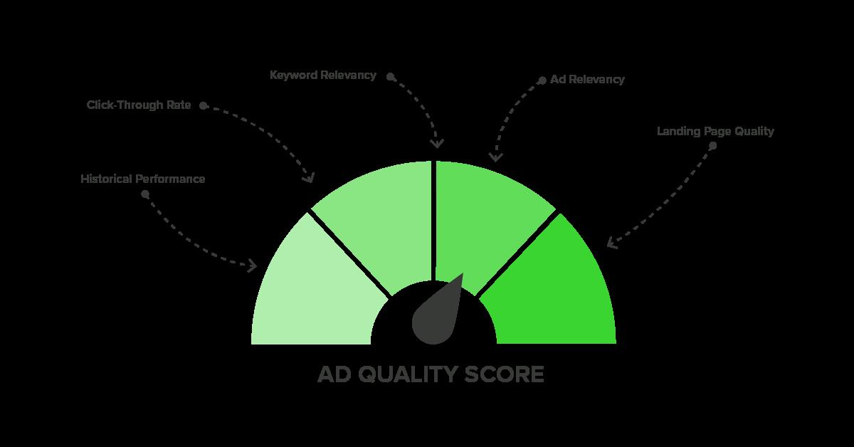 Optimizing Advertising-Quality Score