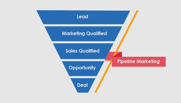 Pipeline Marketing