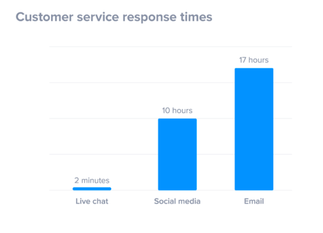 chart of customer service response time by channel