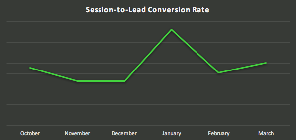 Session-to-lead-conversion-rate-graph