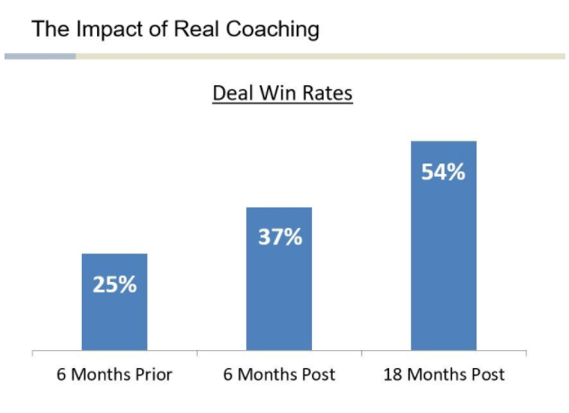 The impact of real coaching