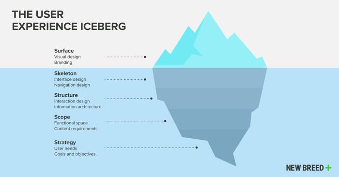 User experience iceberg for website design.