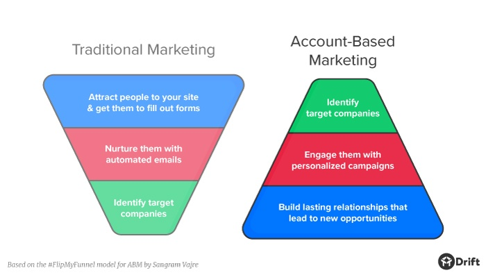 What is Account Based Marketing-1