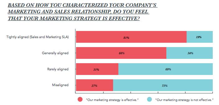 aligment-marketing-effectiveness
