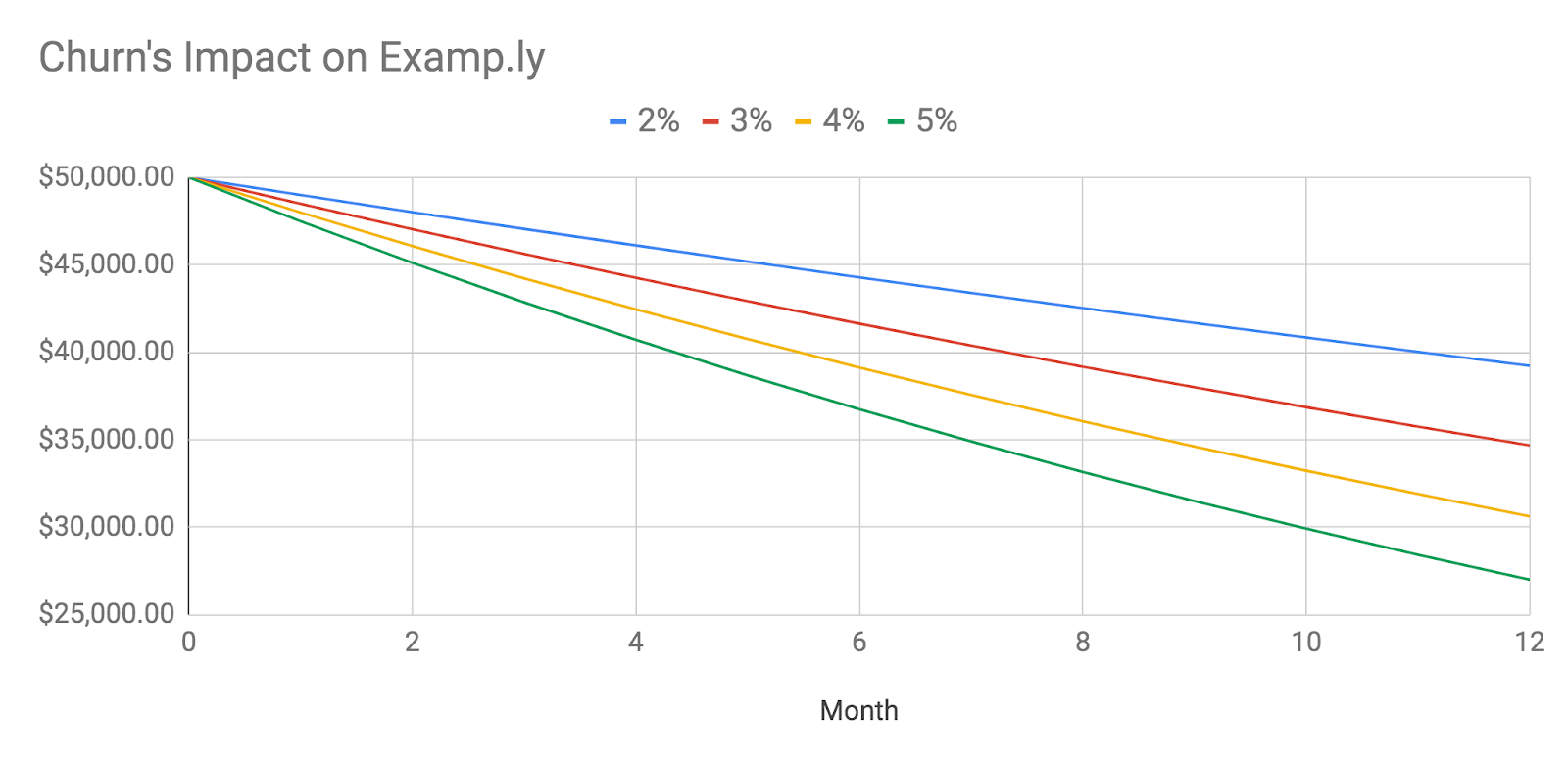 graph with impact of churn rates