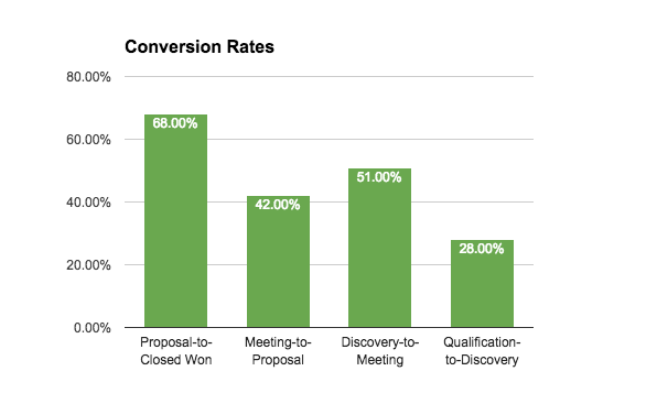 conversion-rates-sales-pipeline