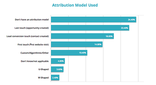 attribution-model-used