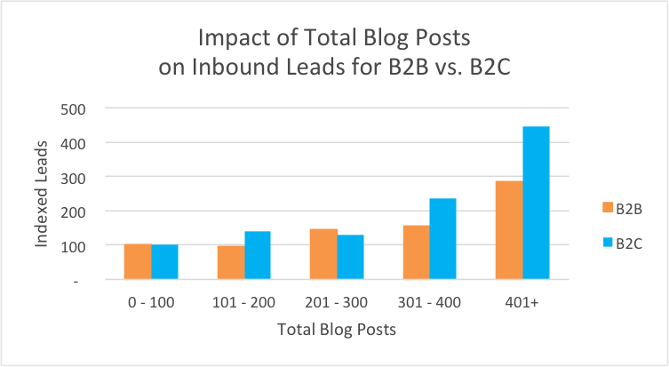 impact-of-blog-posts