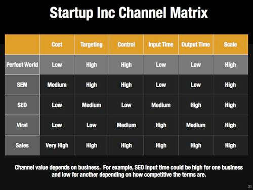marketing-channel-matrix