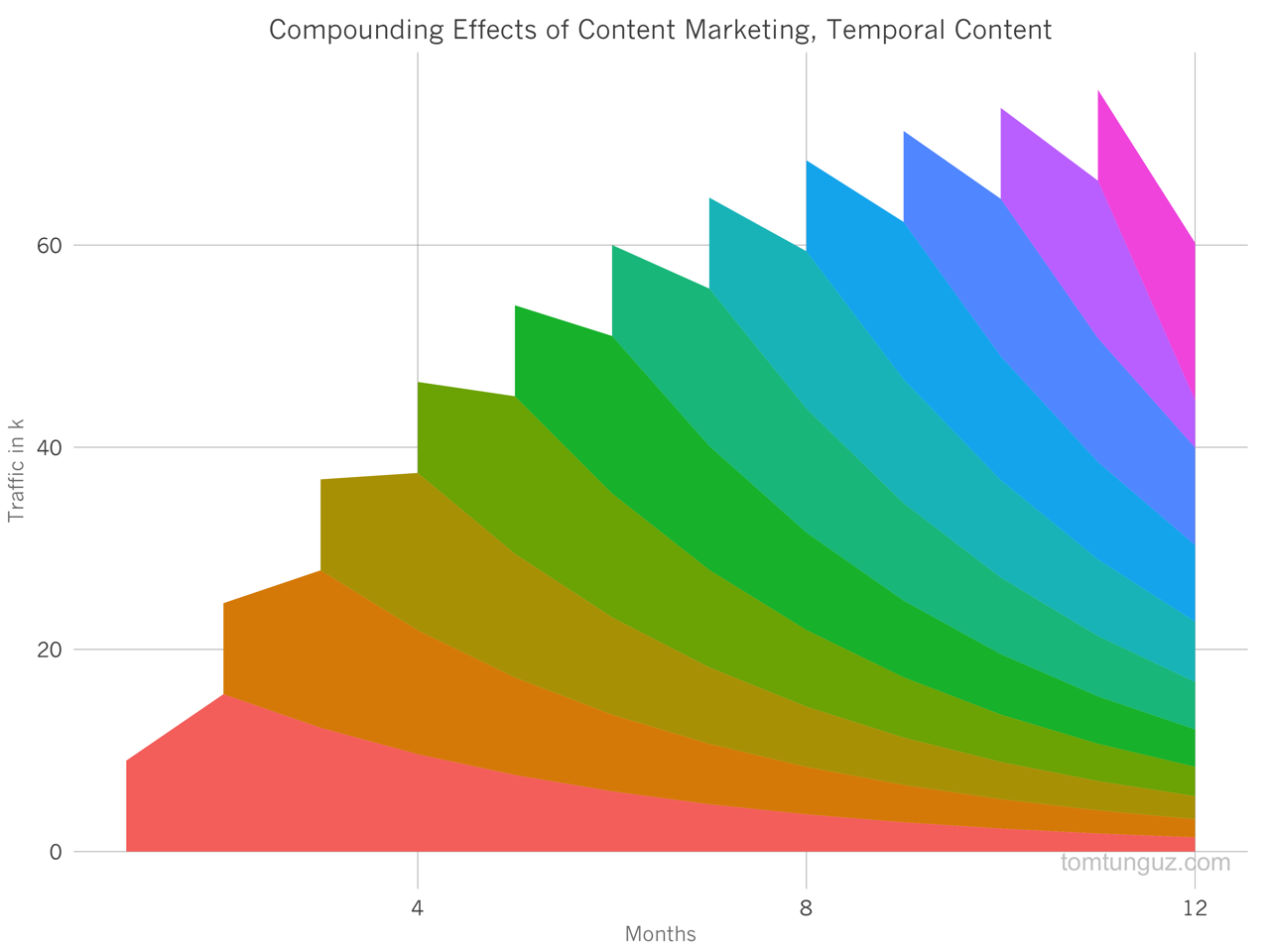 compounding-effects-of-content-marketing