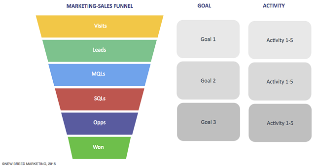 inbound-campaign-funnel.png