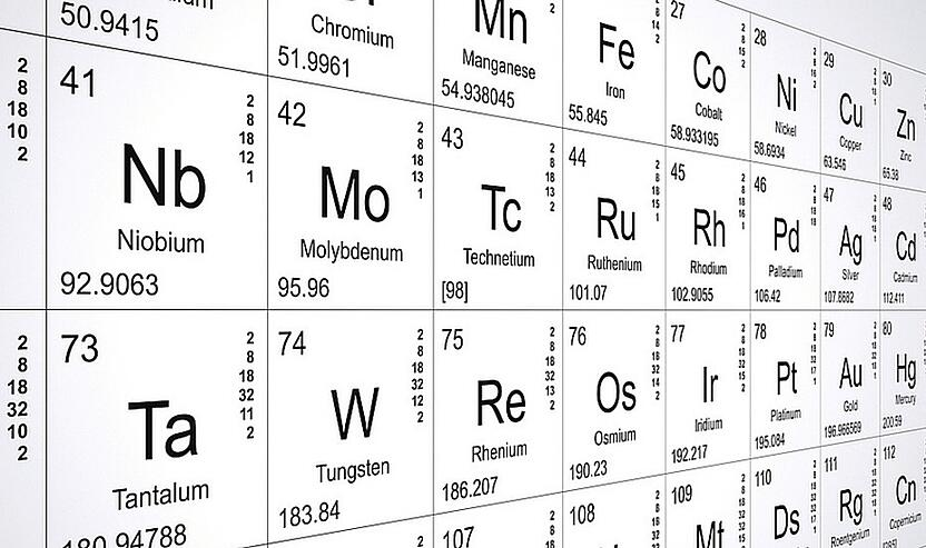 inbound-marketing-campaign-periodic-table