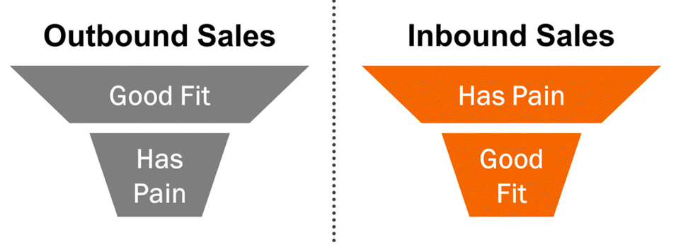 outbound-sales-ve-inbound-sales