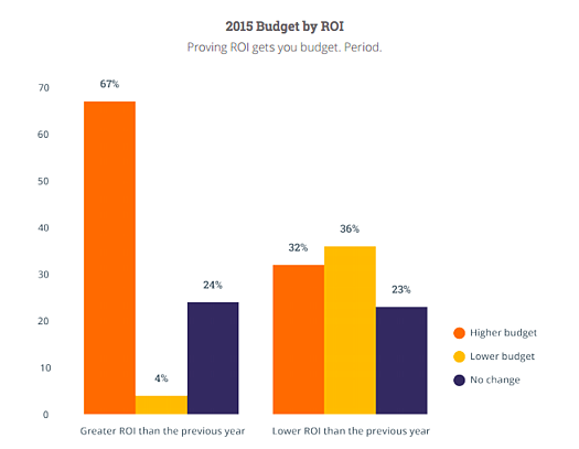 marketing-budget-by-roi-previous-year
