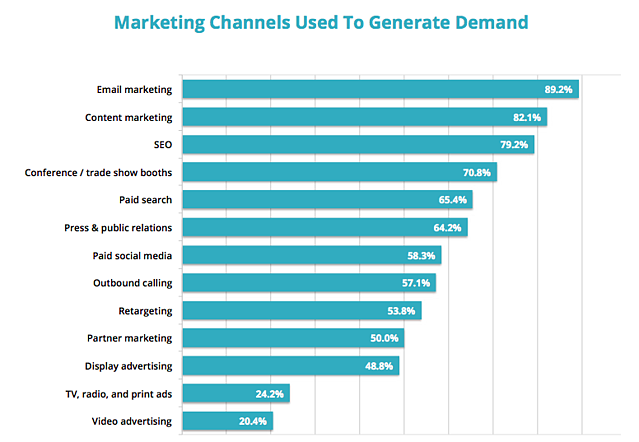 marketing- channels-used-to-generate-demand-graph