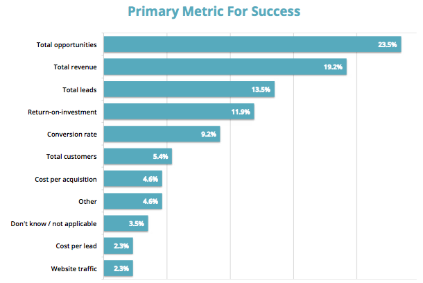 primary-metrics-for-success