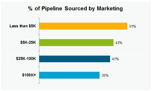 pipeline-sourced-by-marketing.png