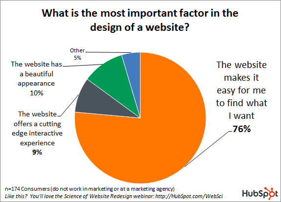 what-is-the-most-important-factor-in-the-design-of-a-website.png