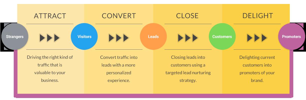 inbound-marketing-methodology-socialcore